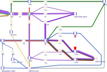 Analiza strumieni towarowych wewnątrz magazynu za pomocą oprogramowania UMBERTO NXT