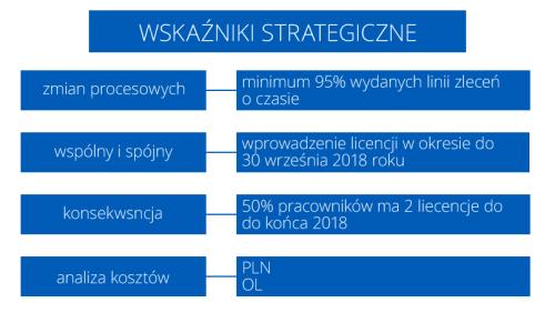 Independent logistics consultancy - strategic indicators
